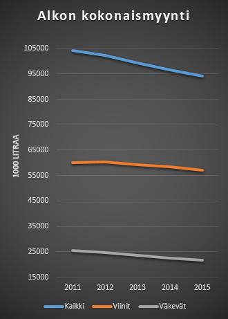Alkon kokonaismyynti, viinien myynti, väkevien myynti 2011 - 2015